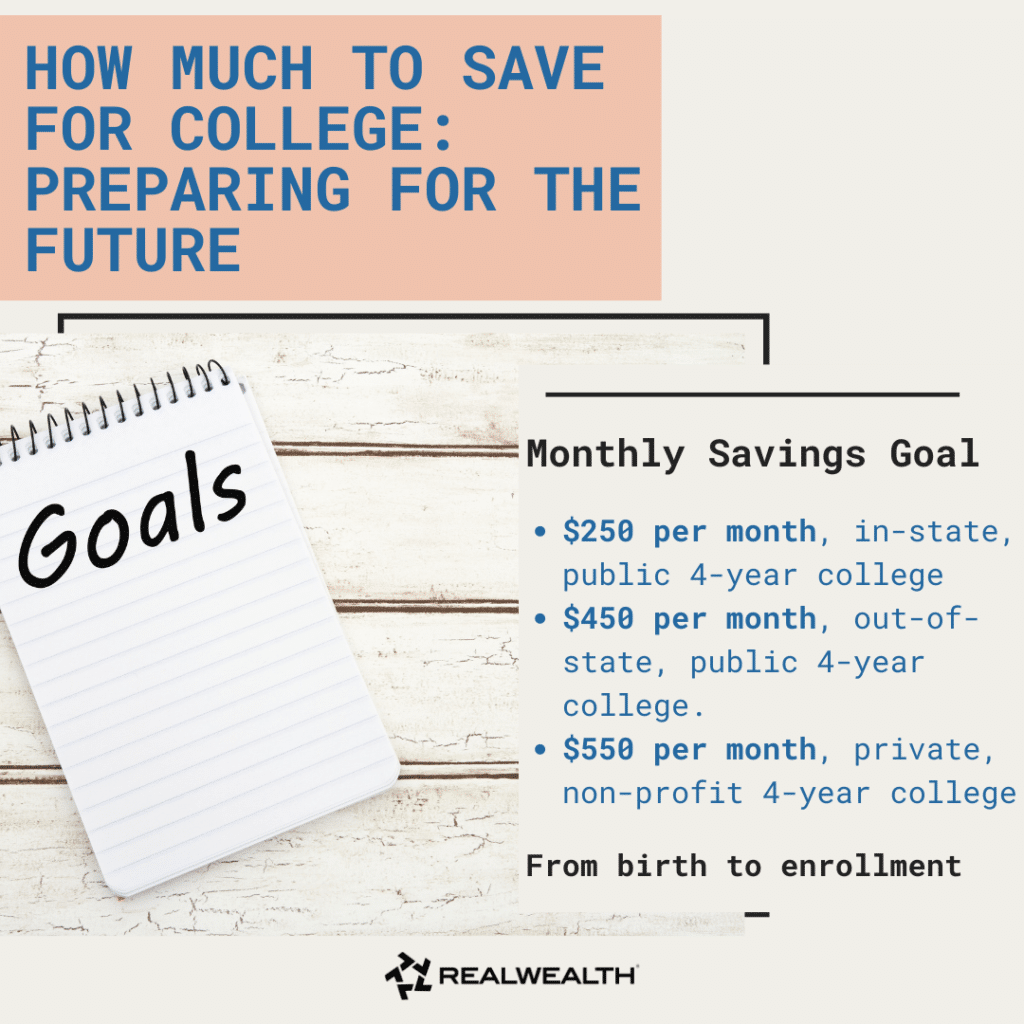 Image Highlighting Monthly College Savings Goals From Birth to Employment